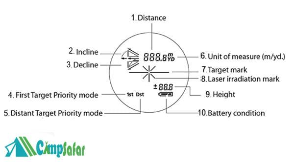علایم صفحه نمایش فاصله یاب نیکون Coolshot 40i 21×6