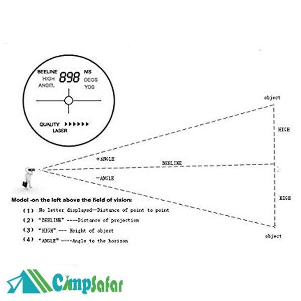زاویه دید فاصله یاب ویژن گینگ 25x6